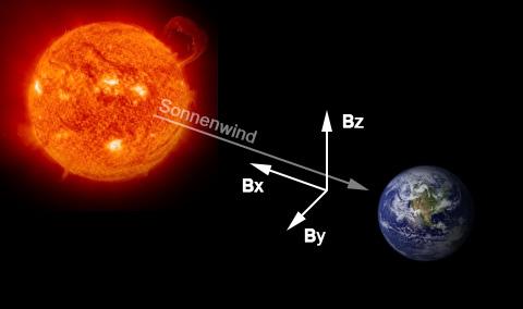 Interplanetares Magnetfeld